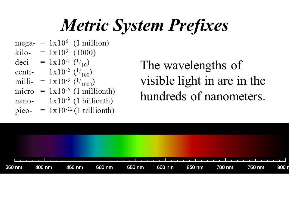 Nano- Metric System Prefixes