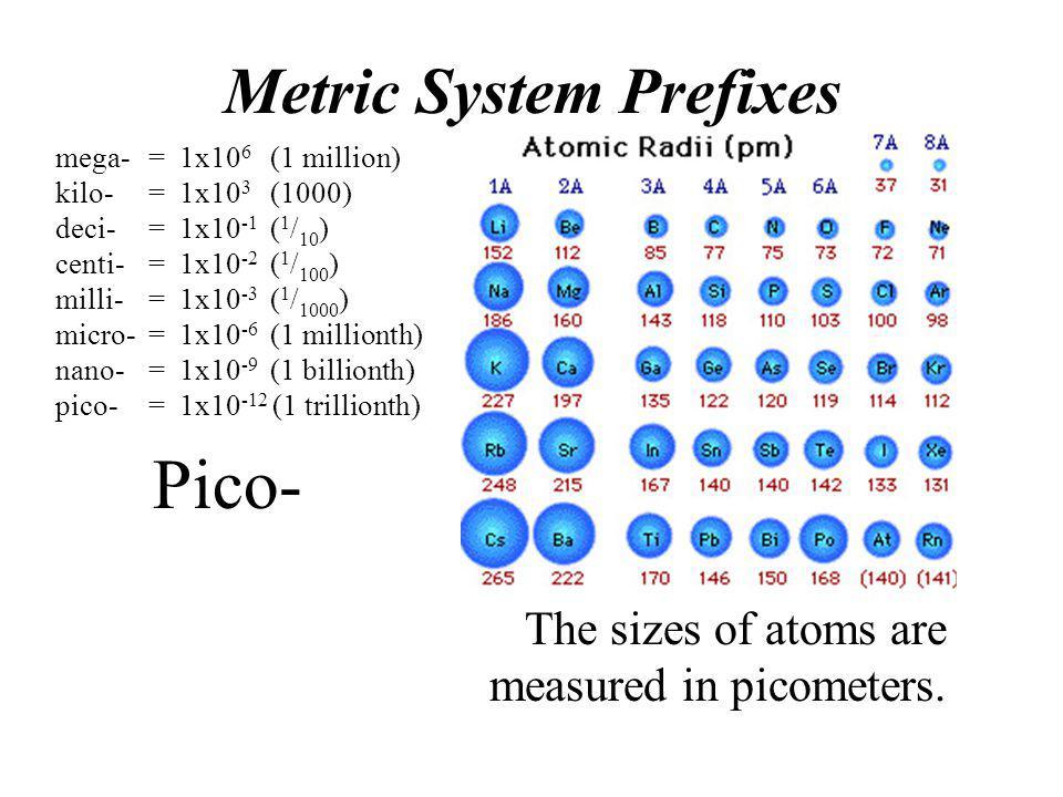 Pico- Metric System Prefixes