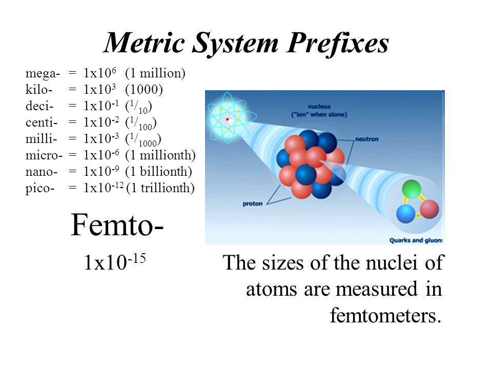 Femto- Metric System Prefixes 1x10-15