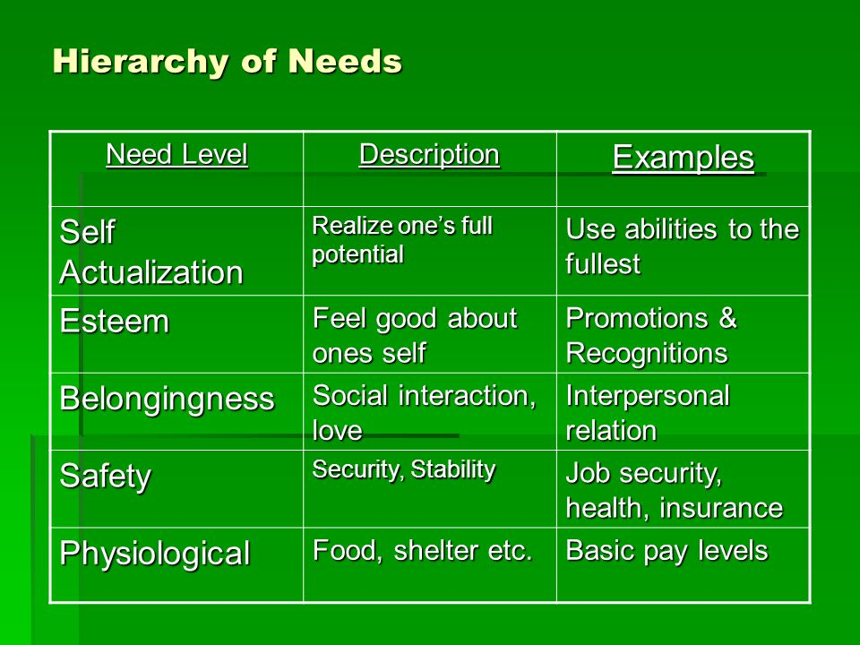 Hierarchy of Needs Examples Self Actualization Esteem Belongingness