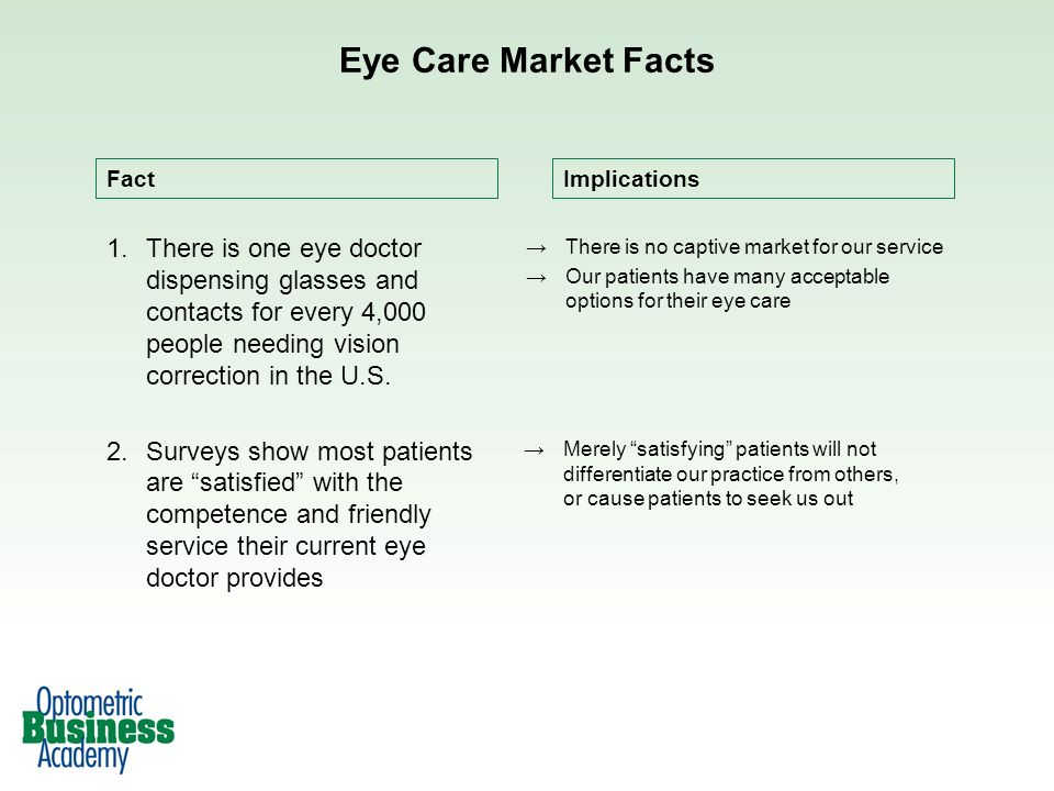 Eye Care Market Facts Fact. Implications.