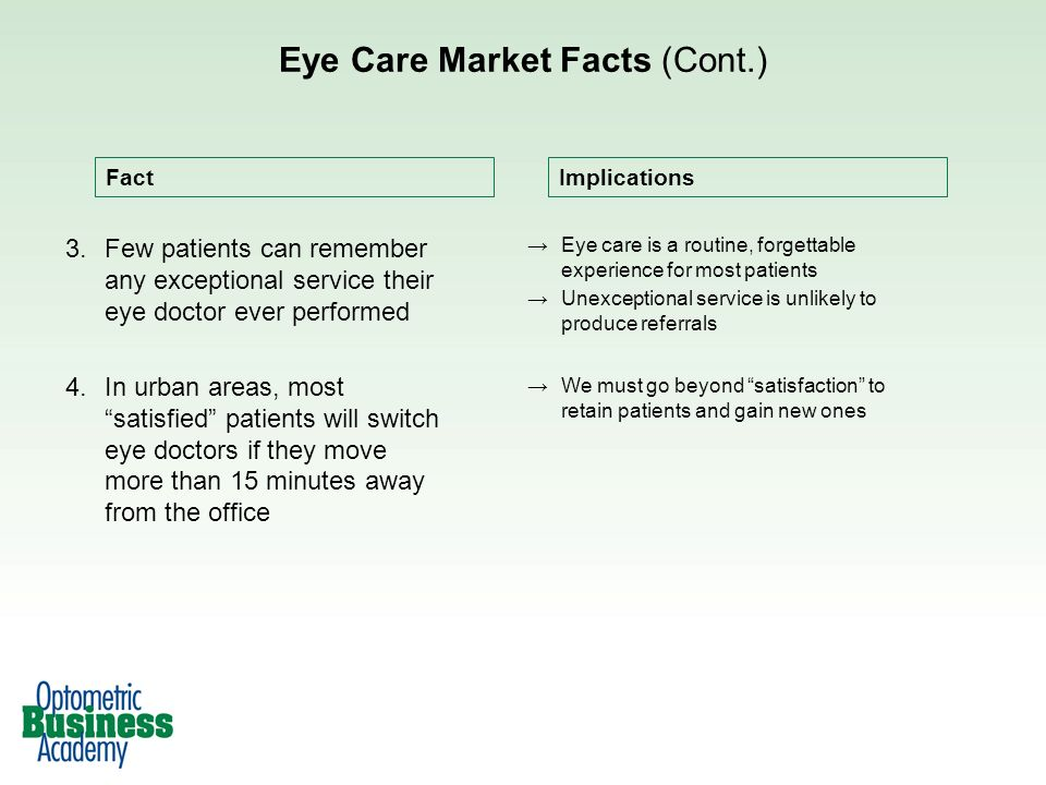 Eye Care Market Facts (Cont.)