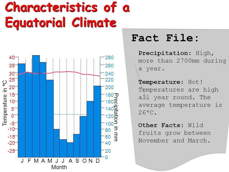 Characteristics of a Equatorial Climate