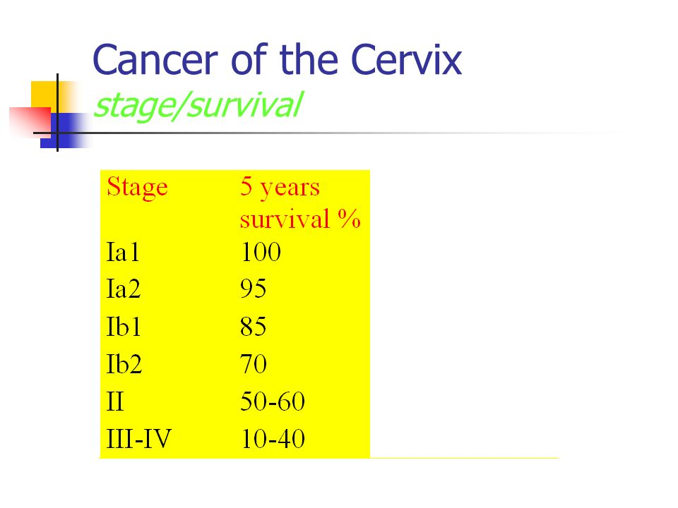 Cancer of the Cervix stage/survival