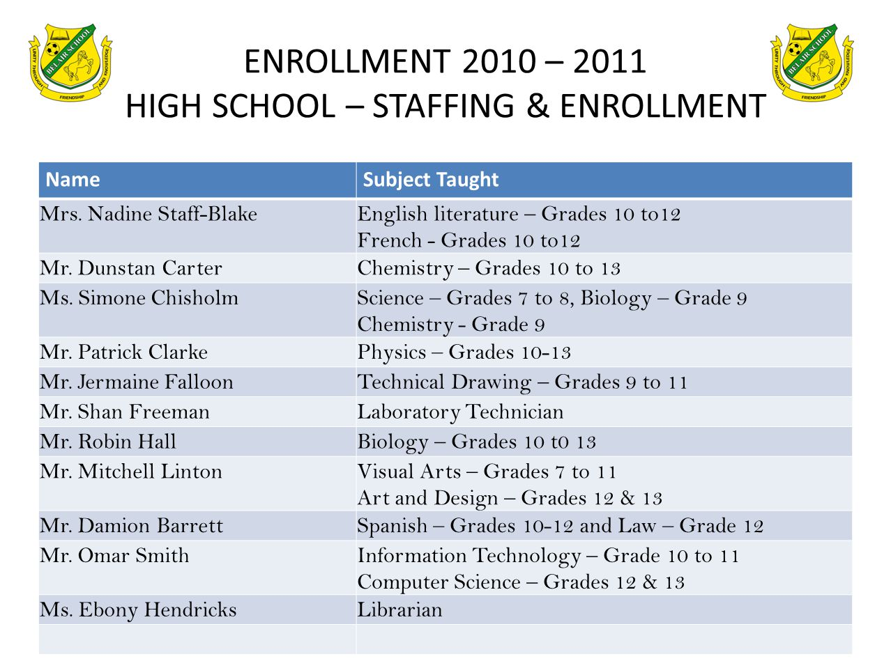 ENROLLMENT 2010 – 2011 HIGH SCHOOL – STAFFING & ENROLLMENT