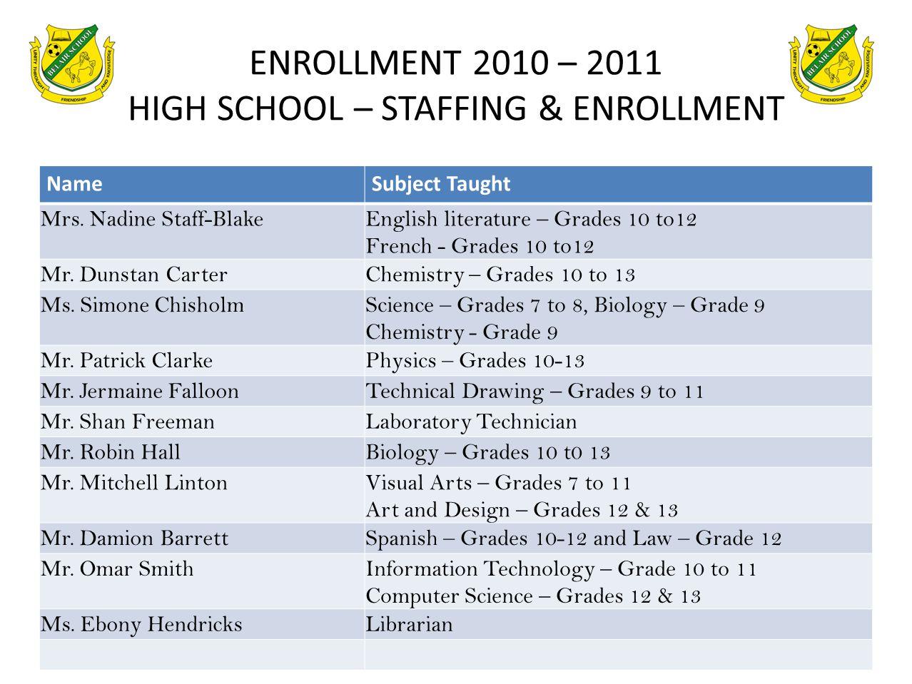 ENROLLMENT 2010 – 2011 HIGH SCHOOL – STAFFING & ENROLLMENT
