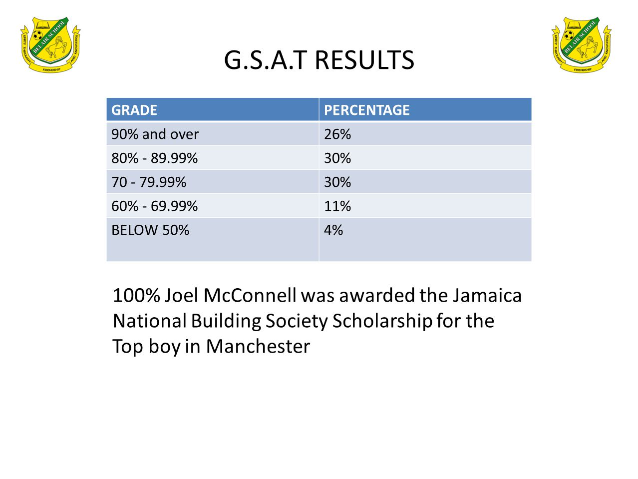 G.S.A.T RESULTS GRADE. PERCENTAGE. 90% and over. 26% 80% - 89.99% 30% 70 - 79.99% 60% - 69.99%