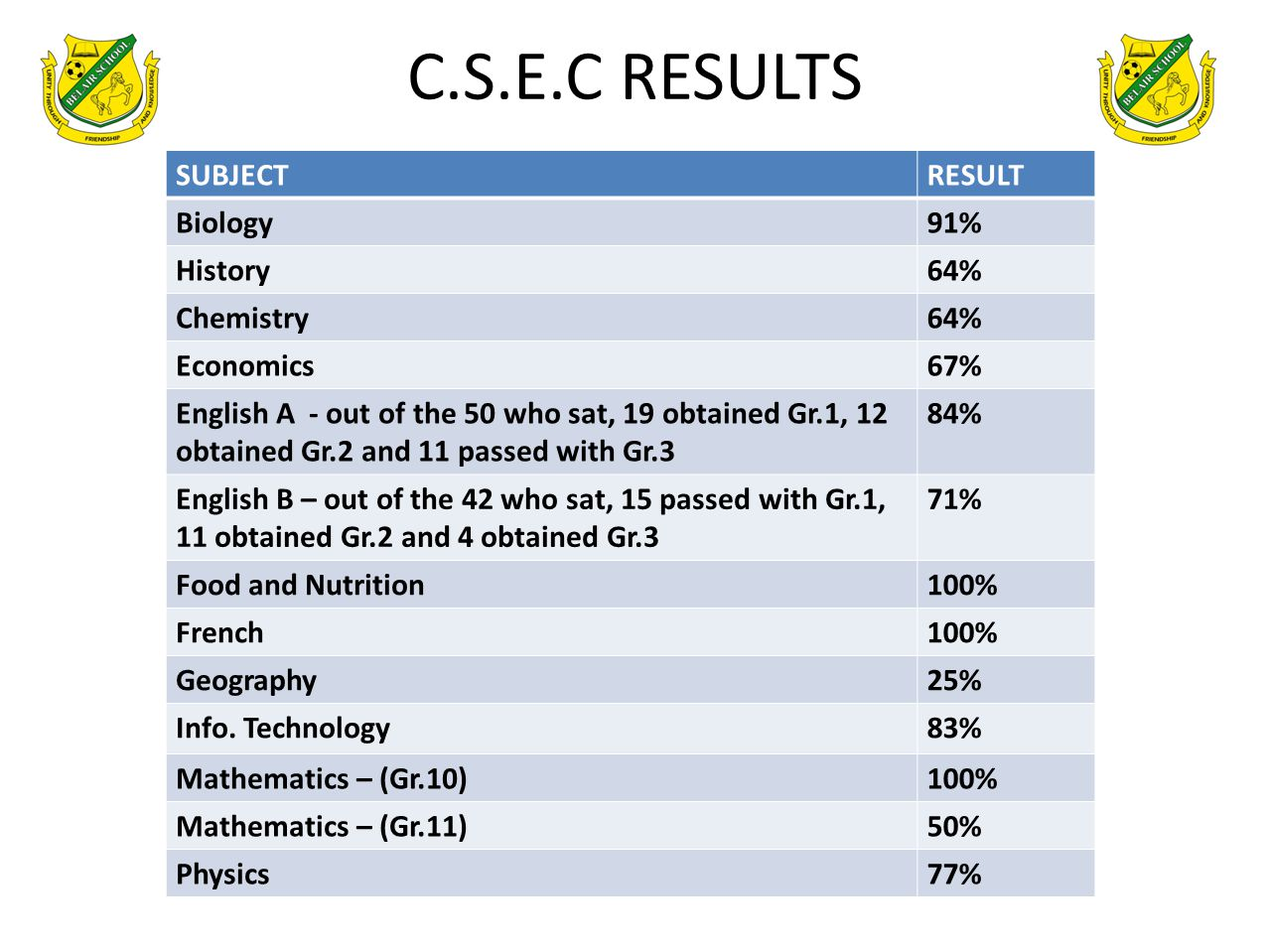 C.S.E.C RESULTS SUBJECT RESULT Biology 91% History 64% Chemistry