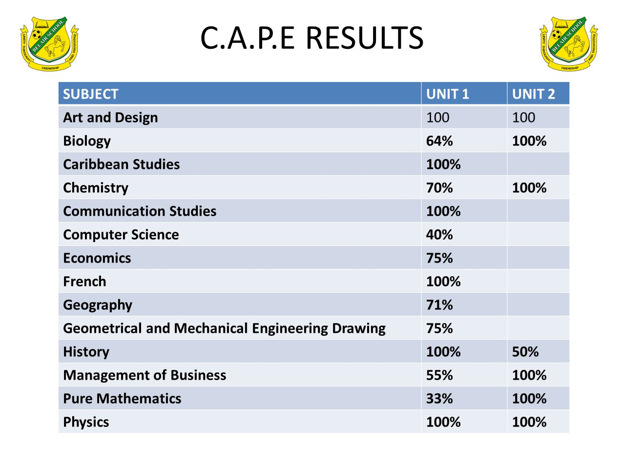 C.A.P.E RESULTS SUBJECT UNIT 1 UNIT 2 Art and Design 100 Biology 64%