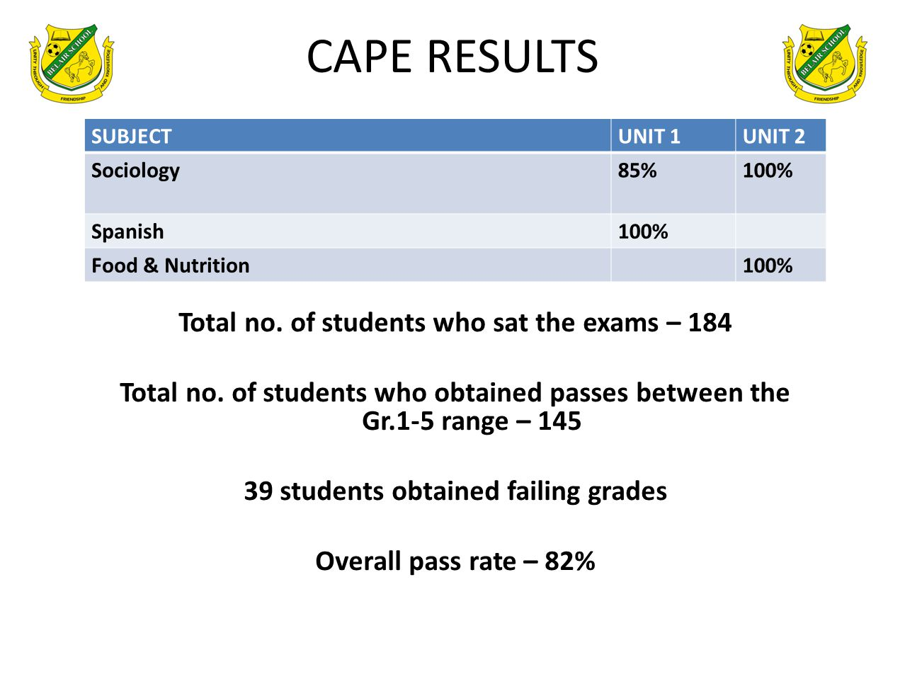 CAPE RESULTS Total no. of students who sat the exams – 184