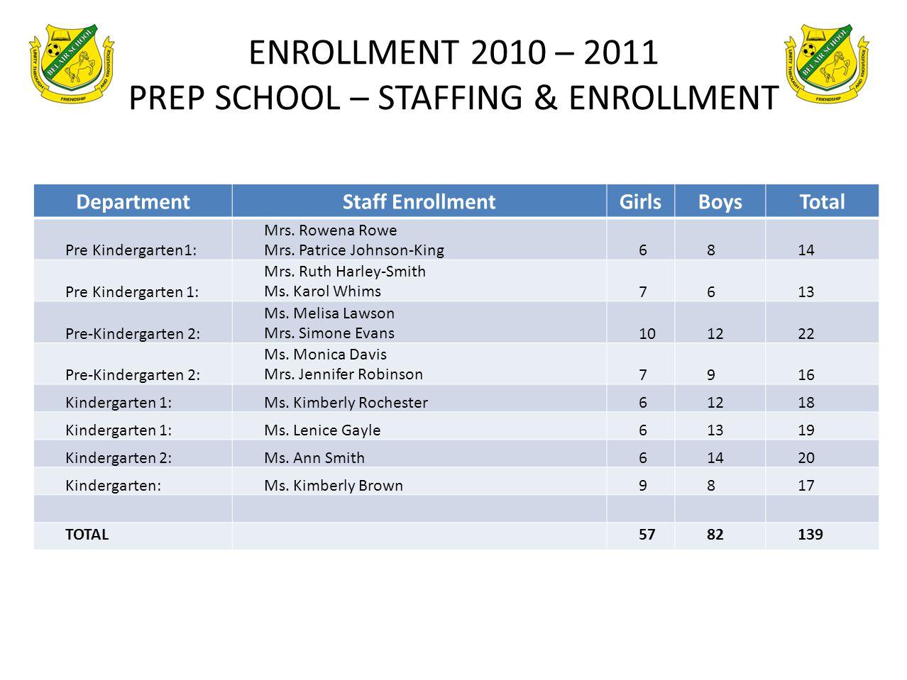 ENROLLMENT 2010 – 2011 PREP SCHOOL – STAFFING & ENROLLMENT