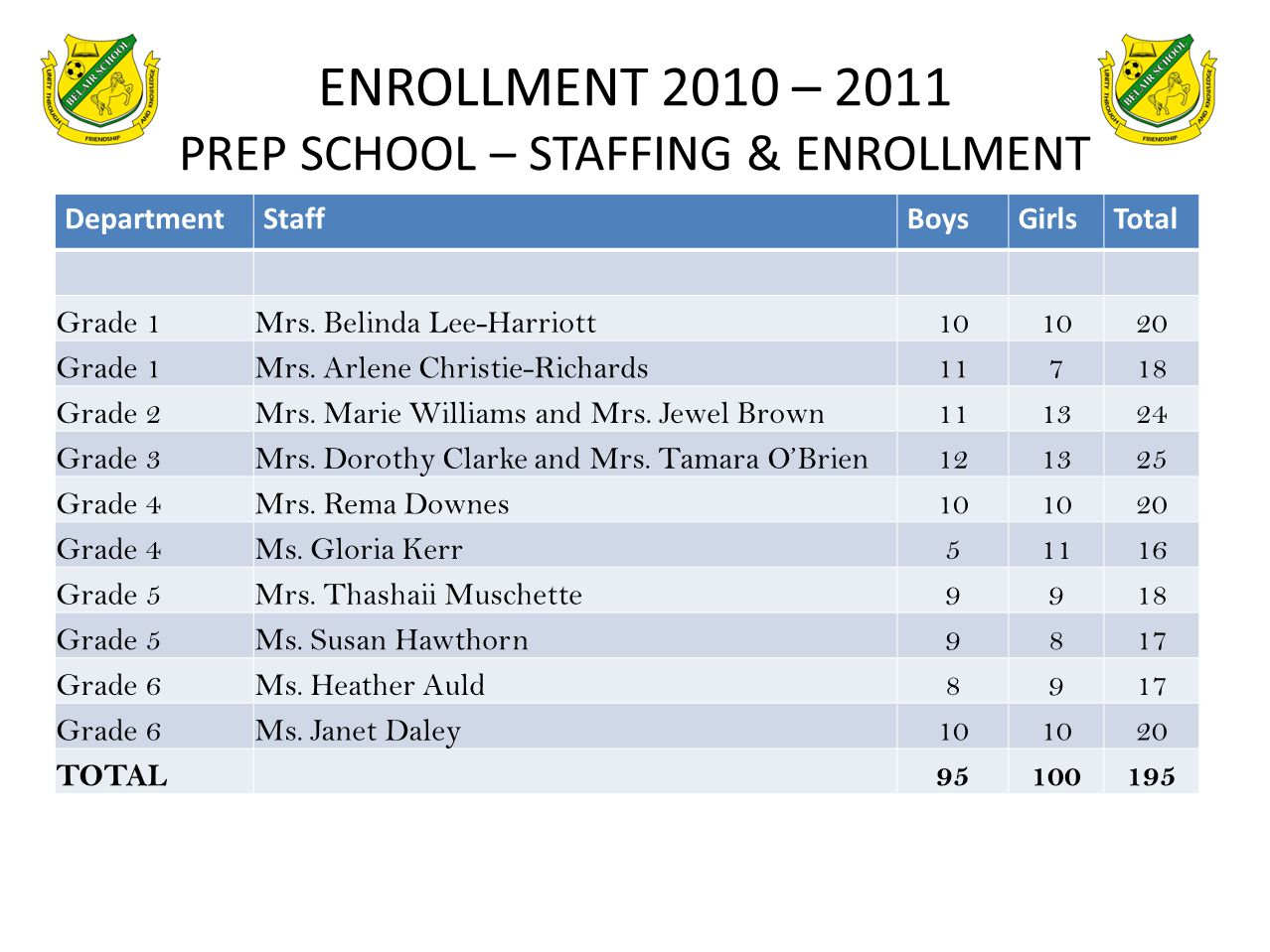 ENROLLMENT 2010 – 2011 PREP SCHOOL – STAFFING & ENROLLMENT