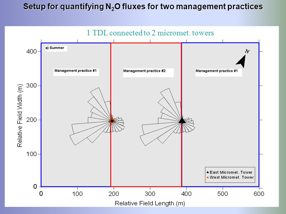 Setup for quantifying N2O fluxes for two management practices