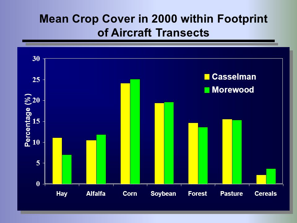 Mean Crop Cover in 2000 within Footprint of Aircraft Transects