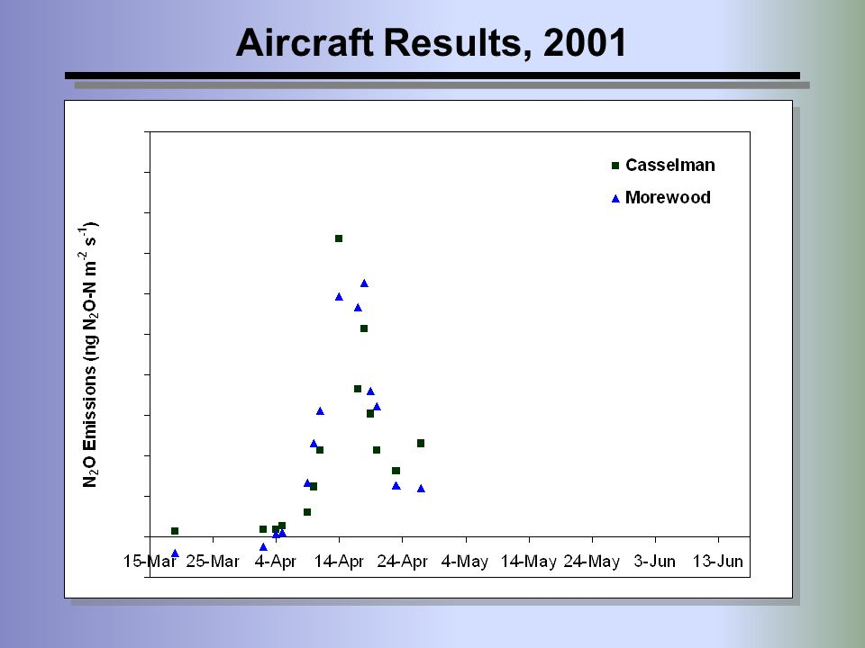 Aircraft Results, 2001