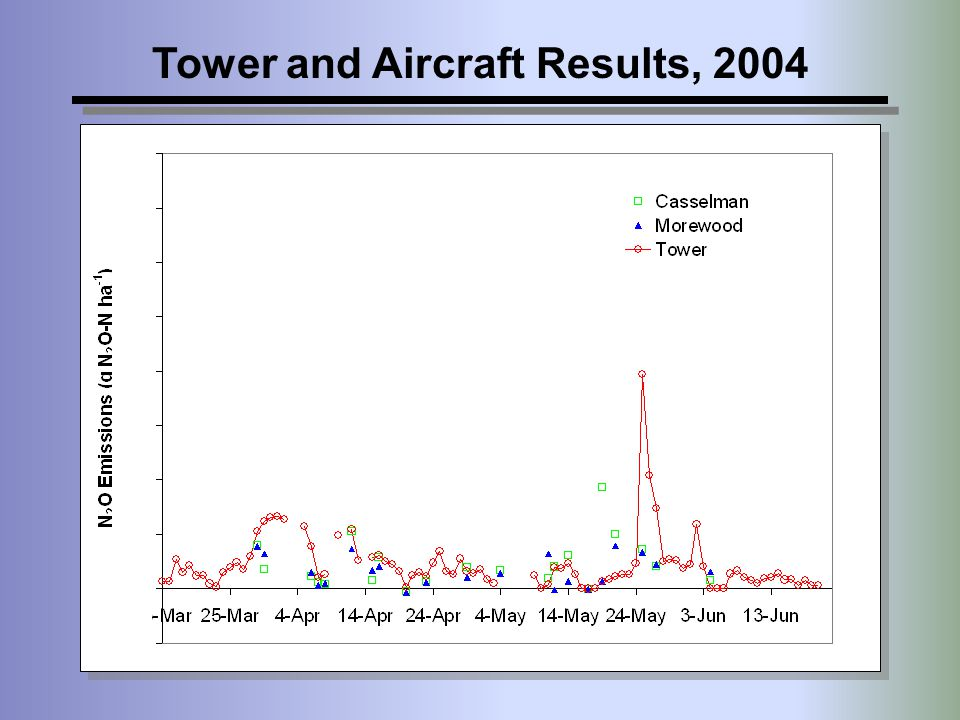 Tower and Aircraft Results, 2004