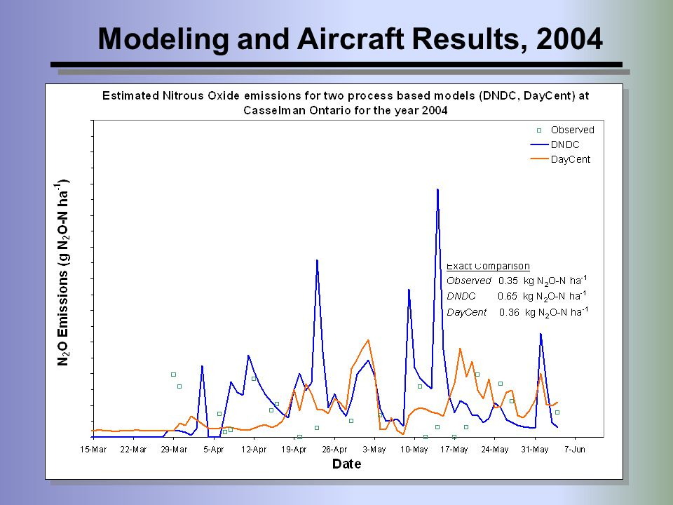 Modeling and Aircraft Results, 2004