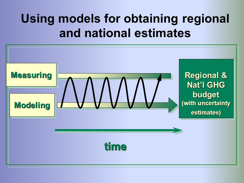 Using models for obtaining regional and national estimates
