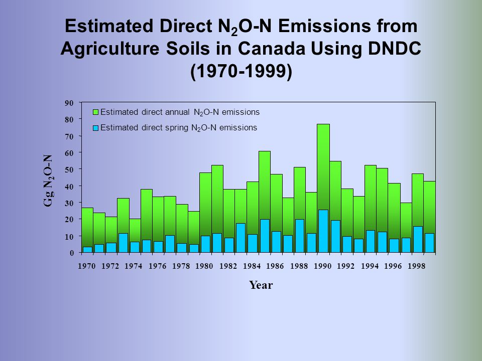 Estimated Direct N2O-N Emissions from Agriculture Soils in Canada Using DNDC (1970-1999)