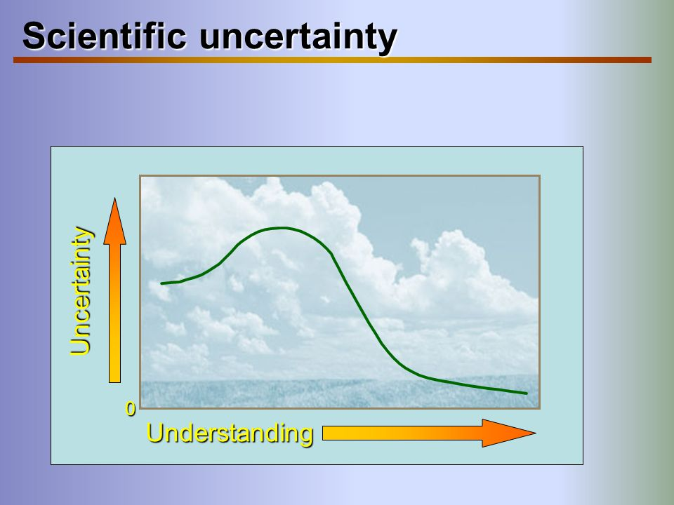Scientific uncertainty
