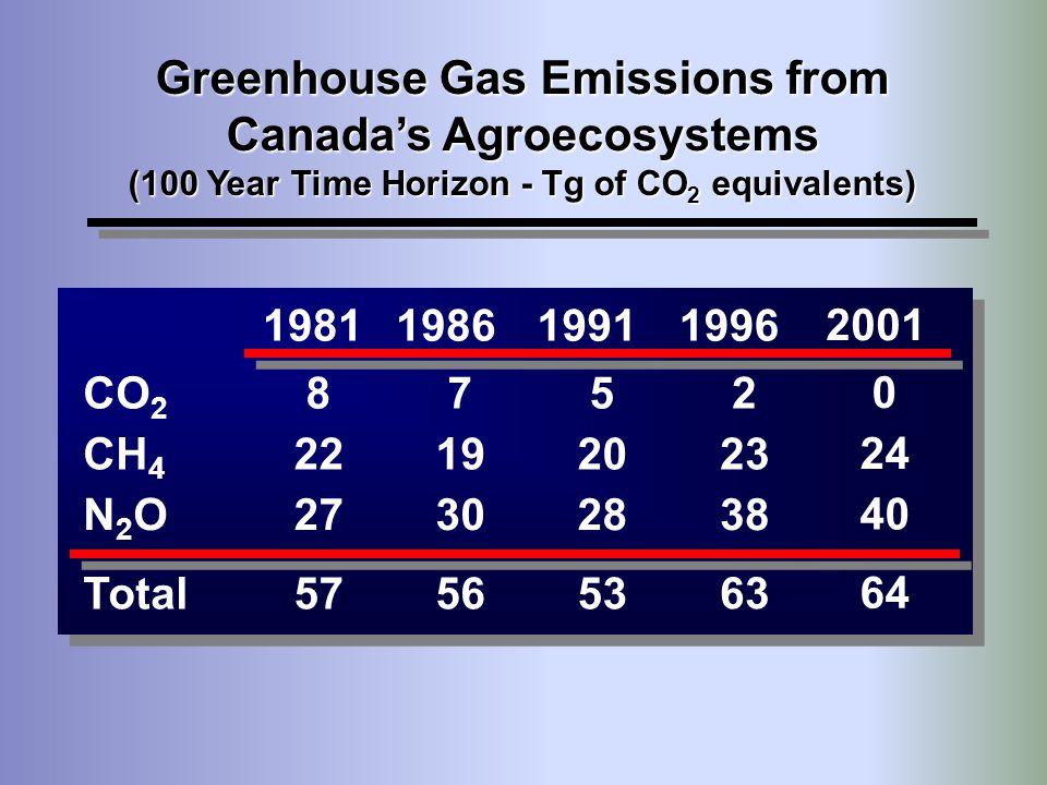 Greenhouse Gas Emissions from Canada's Agroecosystems