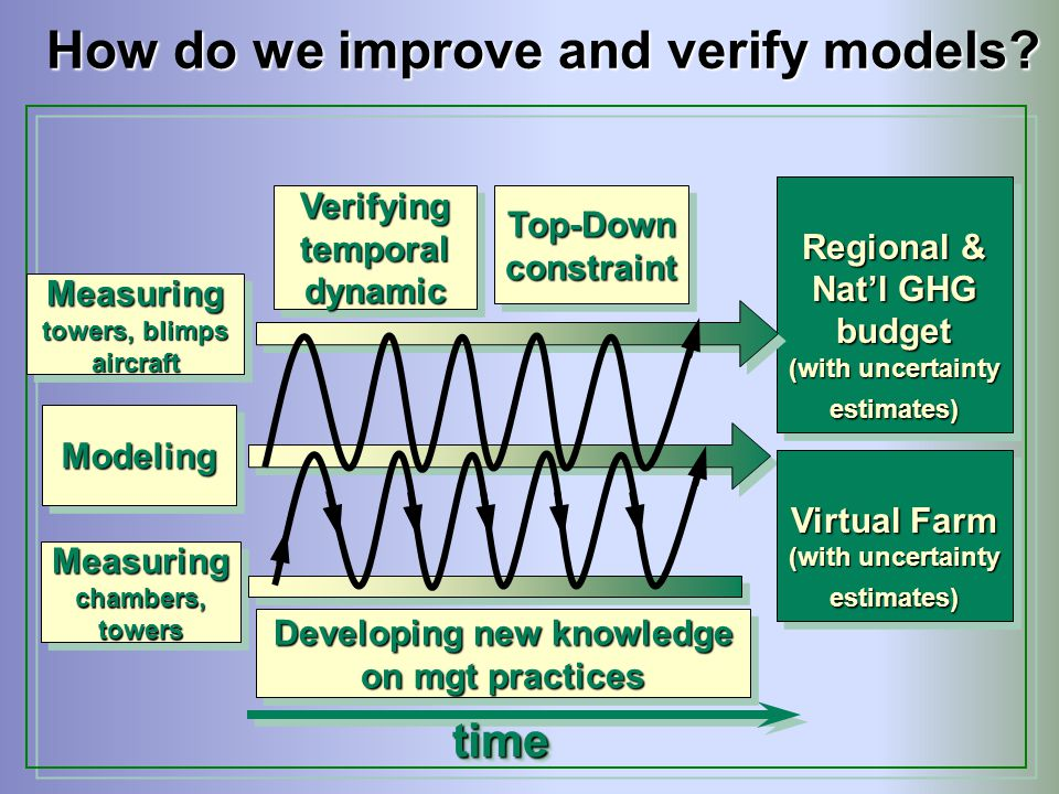 How do we improve and verify models