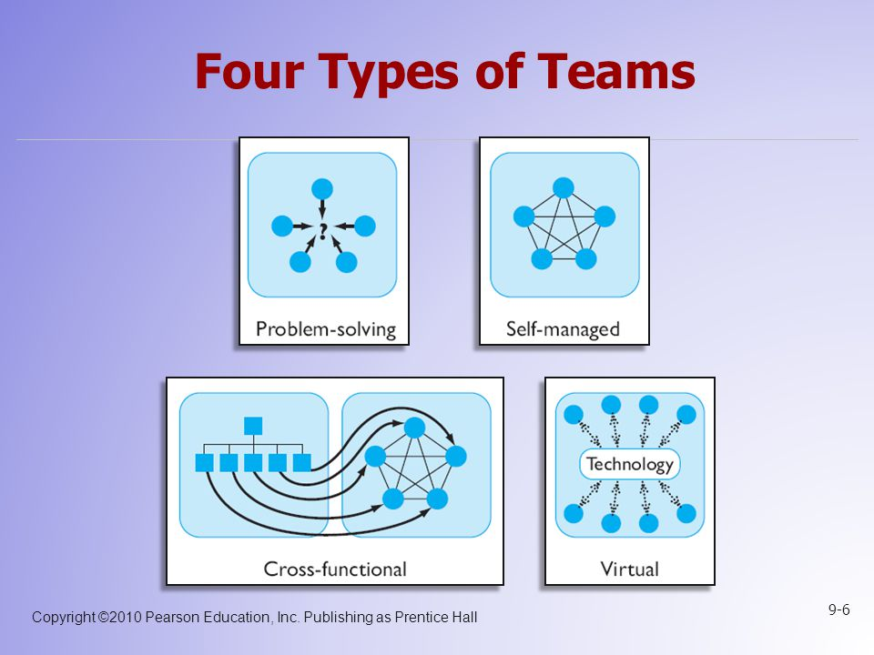 Four Types of Teams