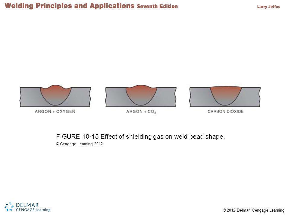 FIGURE 10-15 Effect of shielding gas on weld bead shape.
