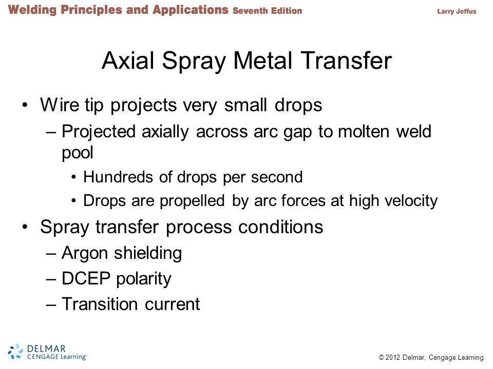 Axial Spray Metal Transfer