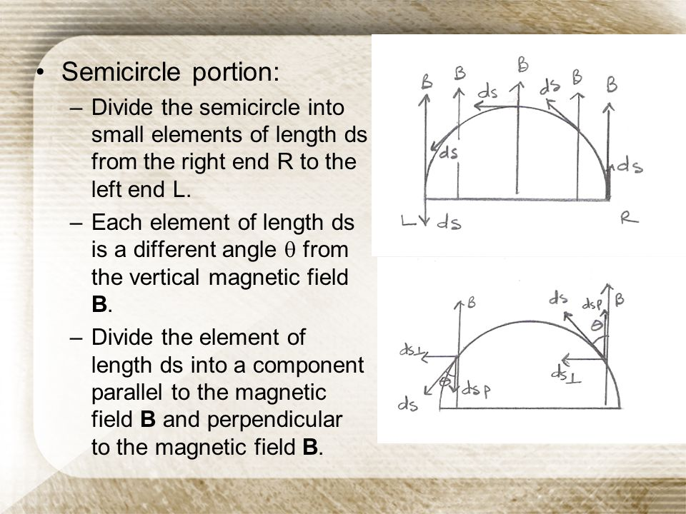 Semicircle portion: Divide the semicircle into small elements of length ds from the right end R to the left end L.