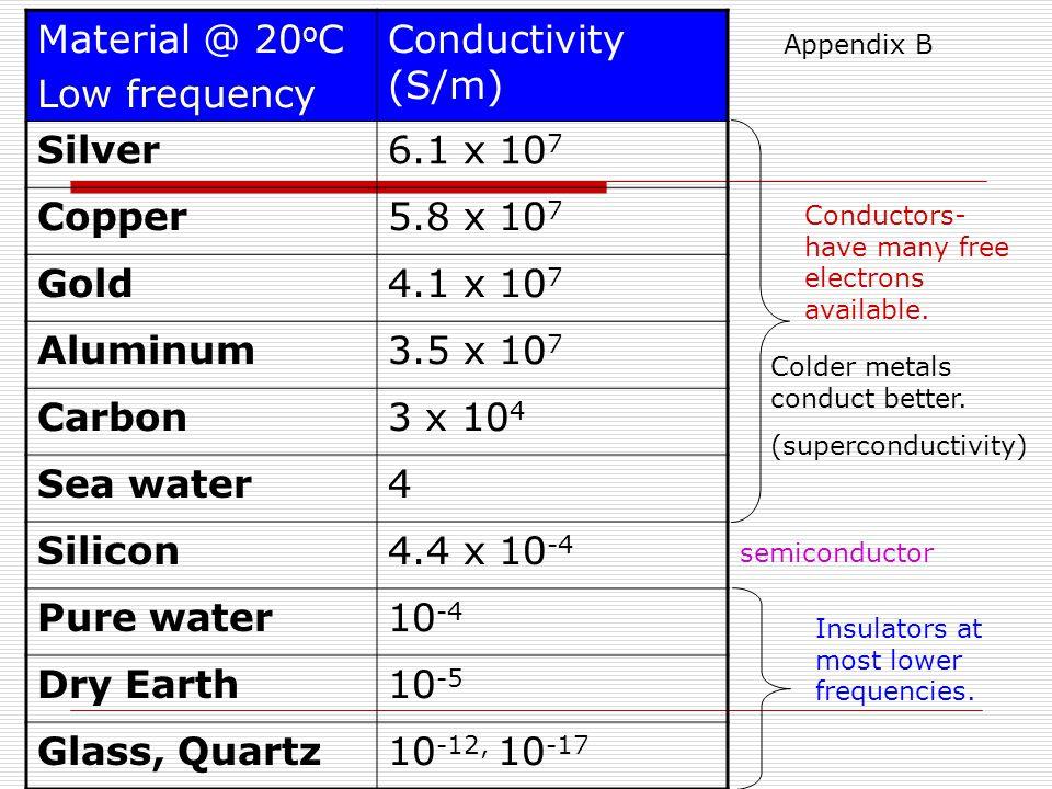 Dr. S. Cruz-Pol, INEL 4151-Electromagnetics I