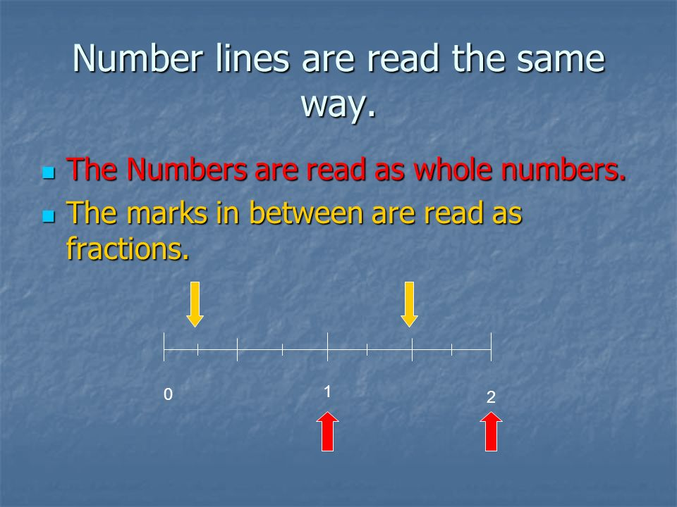 Number lines are read the same way.