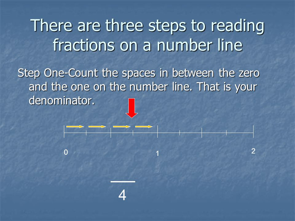 There are three steps to reading fractions on a number line