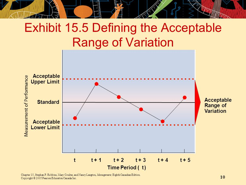 Exhibit 15.5 Defining the Acceptable Range of Variation