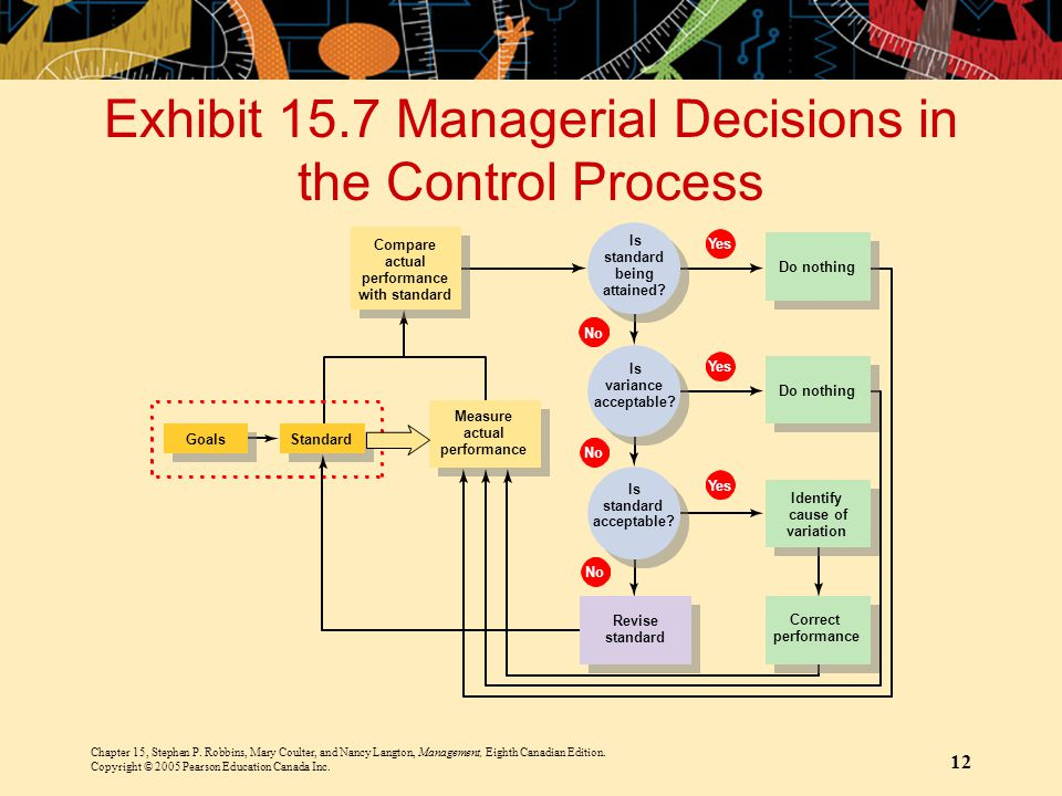 Exhibit 15.7 Managerial Decisions in the Control Process