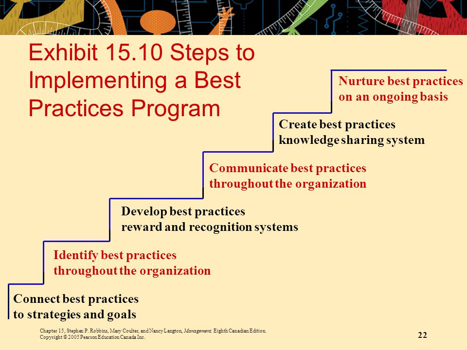 Exhibit 15.10 Steps to Implementing a Best Practices Program