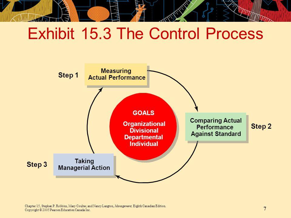 Exhibit 15.3 The Control Process