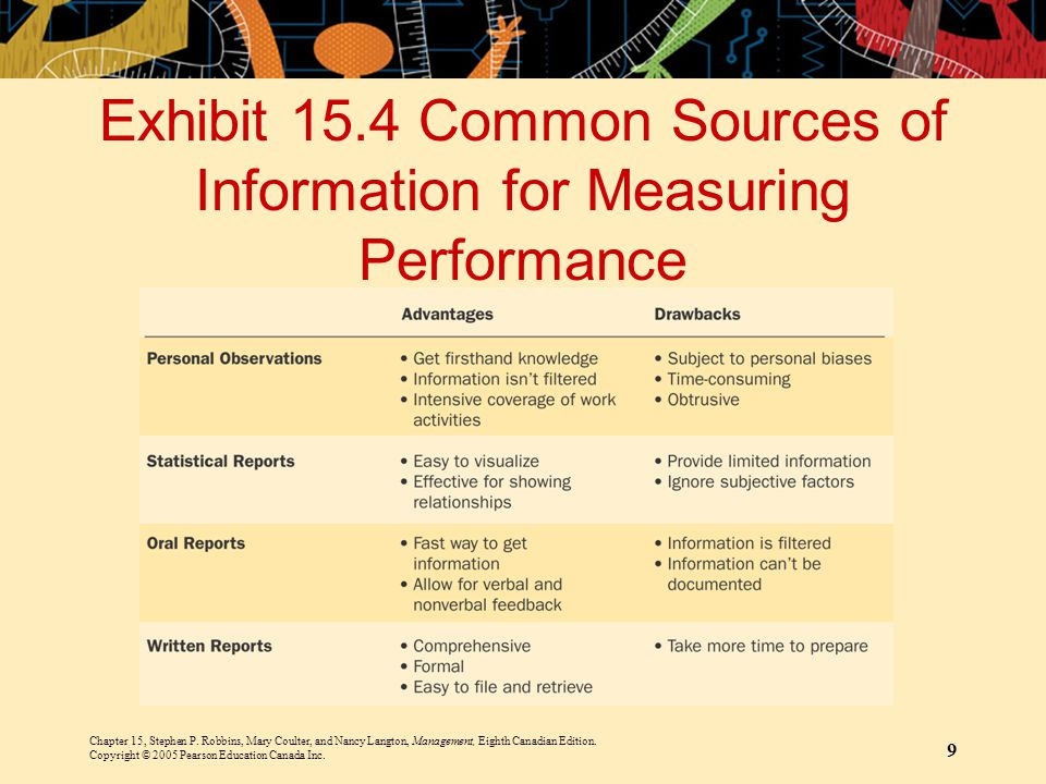 Exhibit 15.4 Common Sources of Information for Measuring Performance