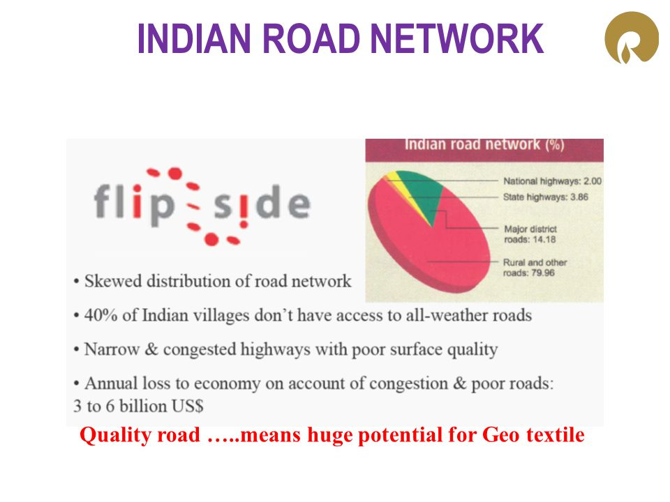 INDIAN ROAD NETWORK Quality road …..means huge potential for Geo textile