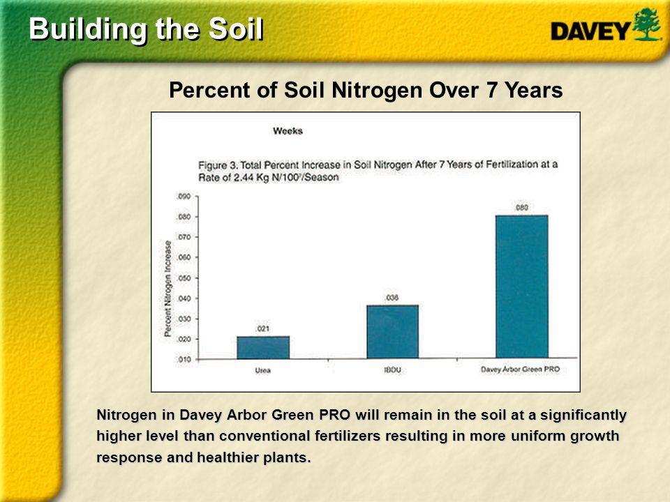 Building the Soil Percent of Soil Nitrogen Over 7 Years