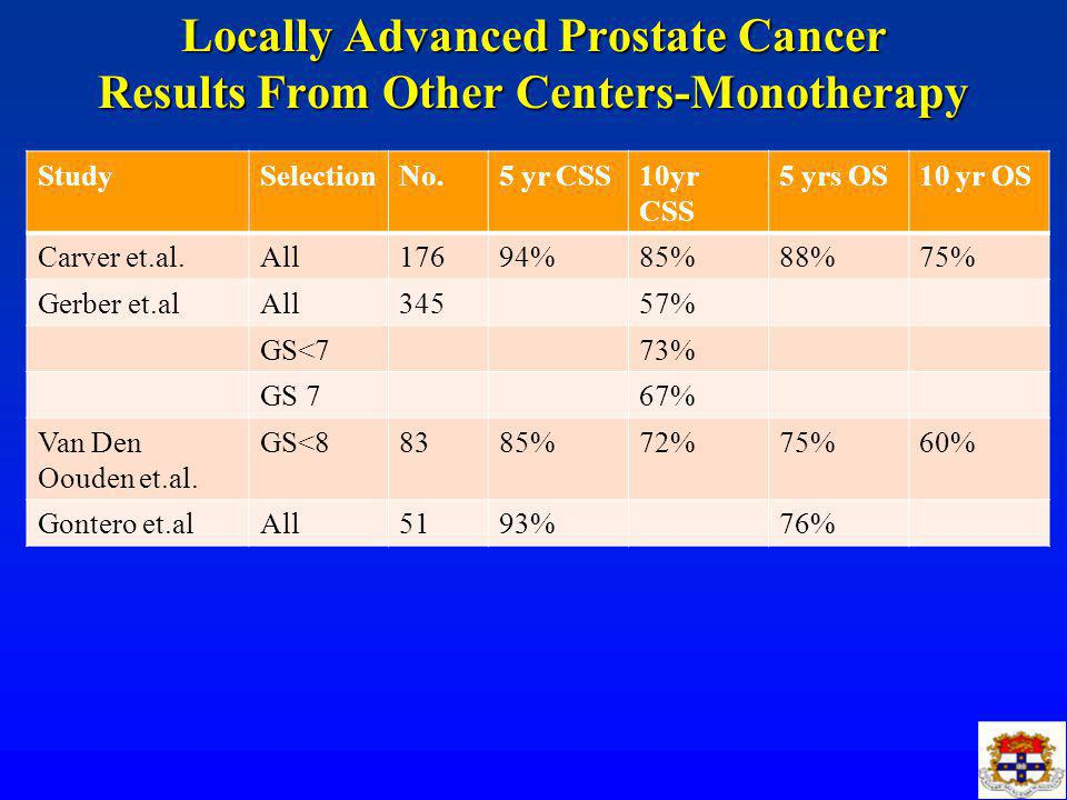 Locally Advanced Prostate Cancer Results From Other Centers-Monotherapy