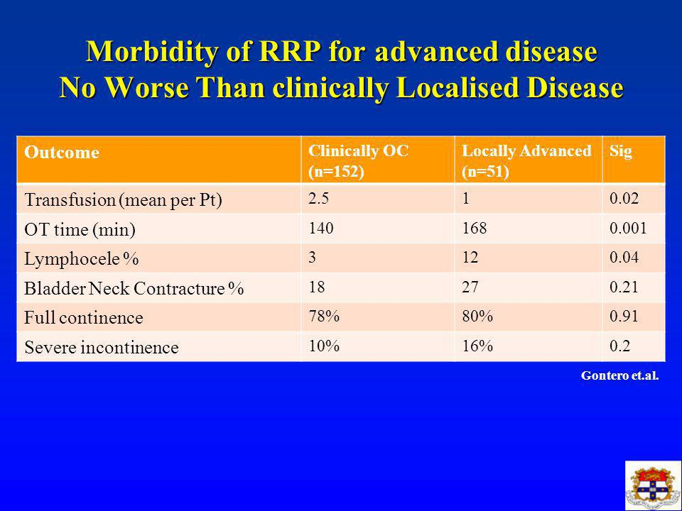 Morbidity of RRP for advanced disease No Worse Than clinically Localised Disease