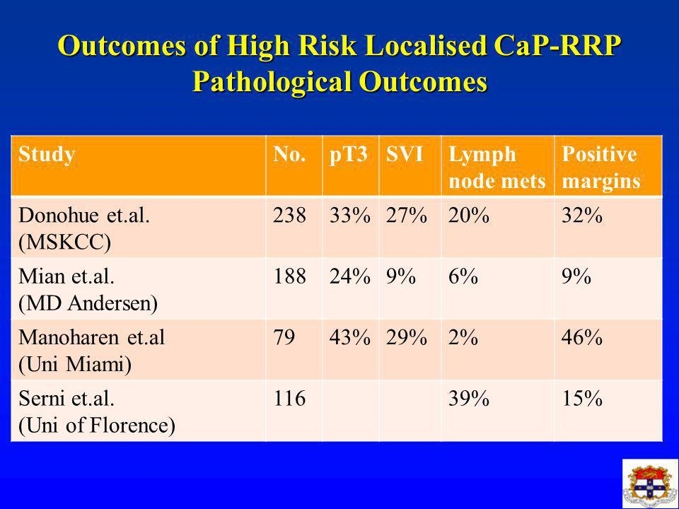 Outcomes of High Risk Localised CaP-RRP Pathological Outcomes