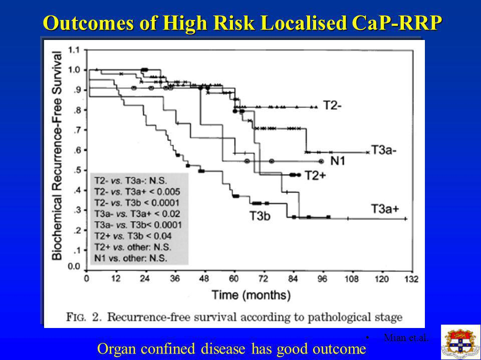 Outcomes of High Risk Localised CaP-RRP