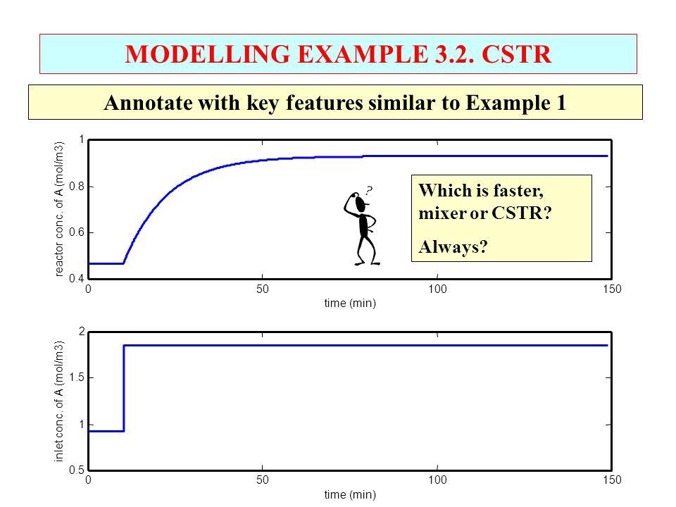 MODELLING EXAMPLE 3.2. CSTR