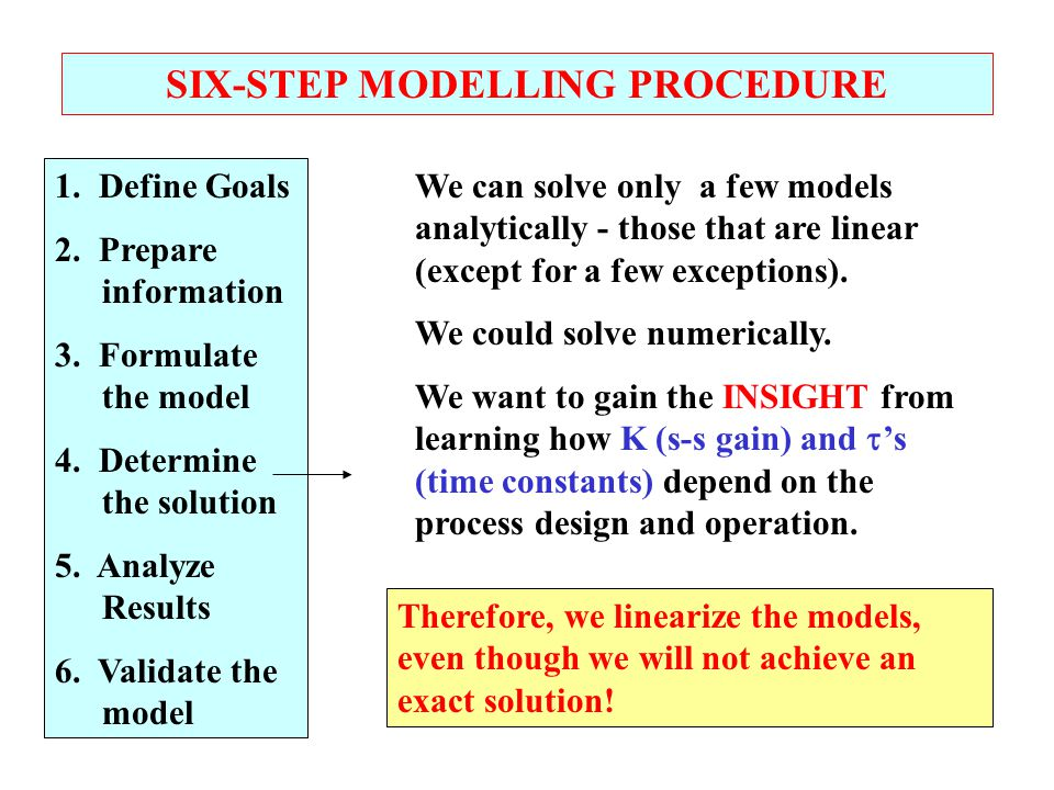 SIX-STEP MODELLING PROCEDURE