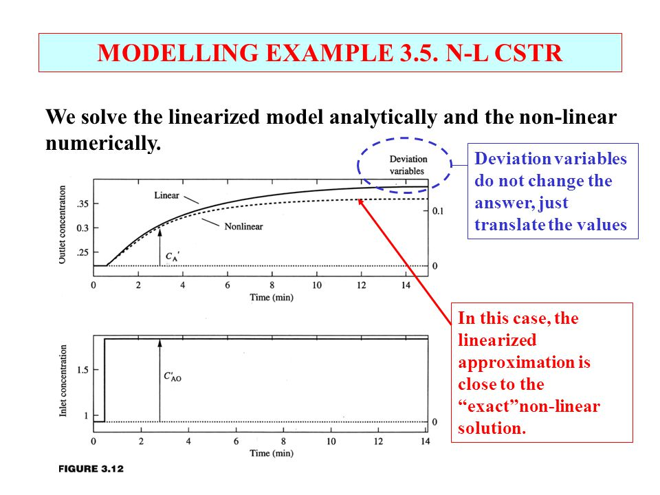 MODELLING EXAMPLE 3.5. N-L CSTR