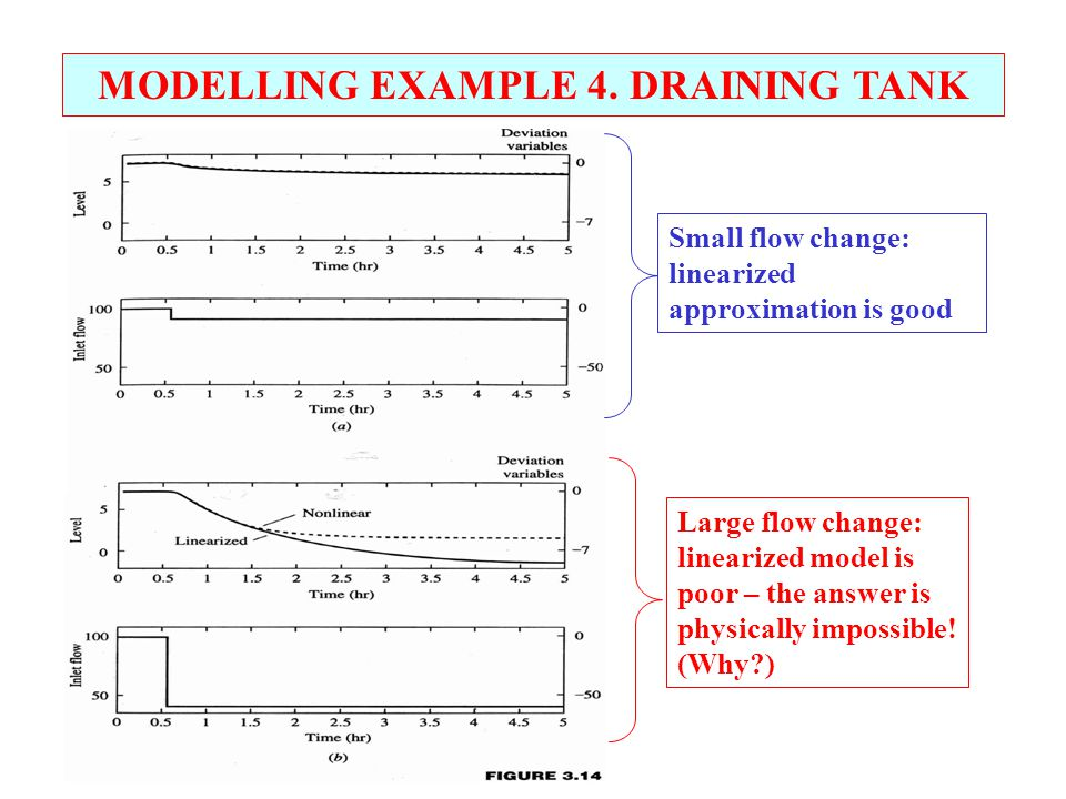 MODELLING EXAMPLE 4. DRAINING TANK