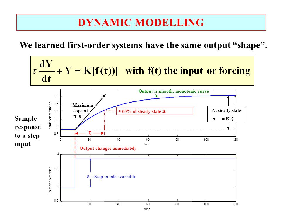 DYNAMIC MODELLING We learned first-order systems have the same output shape . 20. 40. 60. 80. 100.