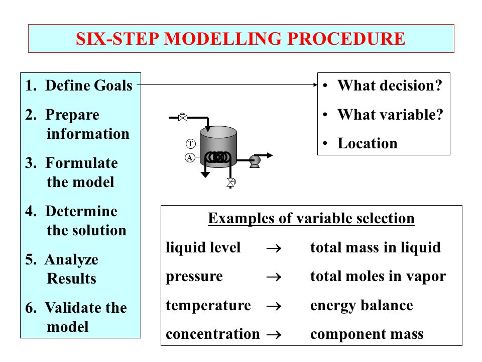 SIX-STEP MODELLING PROCEDURE Examples of variable selection